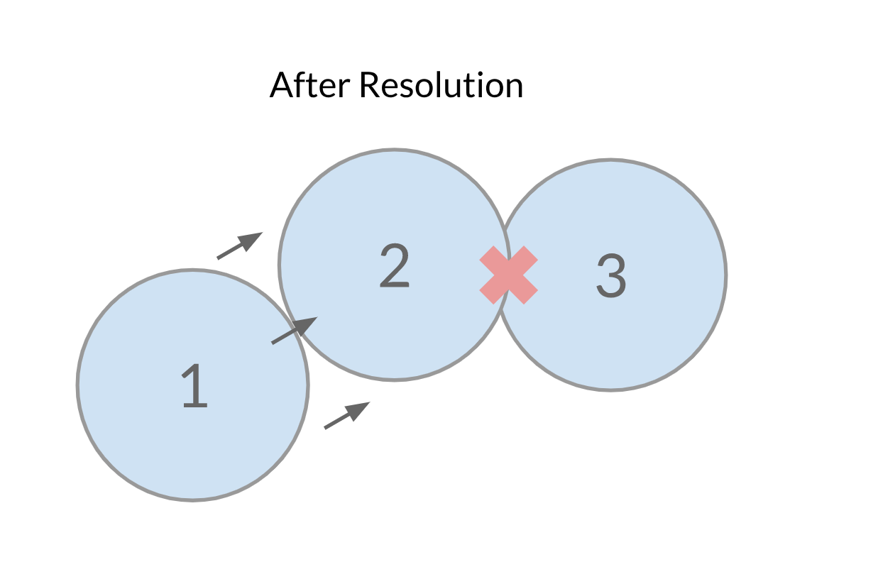 Collision Solving Iteration 2