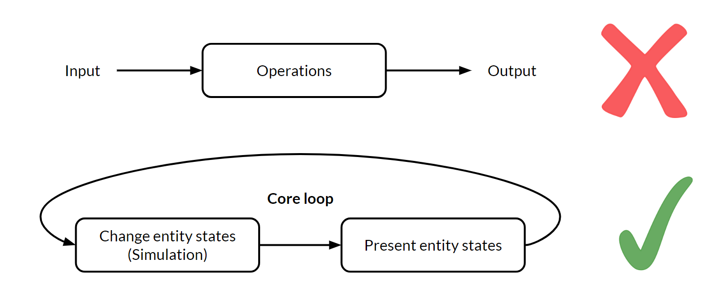 Game Engine Core Loop